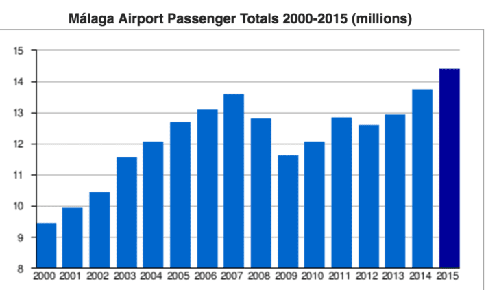 15million passangers 2016 malaga airport